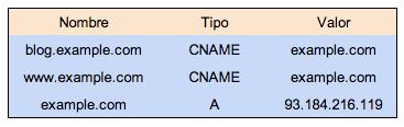 tipos_de_registro