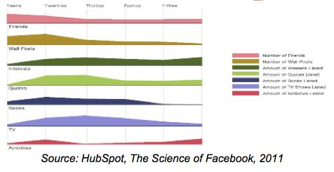 fidelizar clientes en facebook