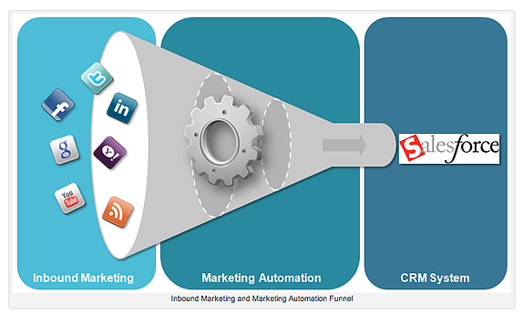 embudo inbound marketing atomation