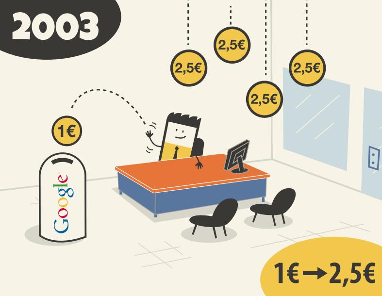 competencia google adwords