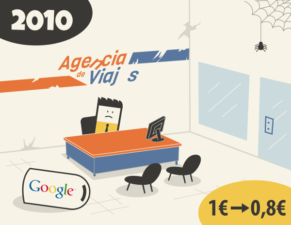 fracaso google adwords