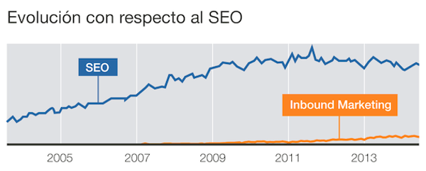 evolución inbound marketing vs seo