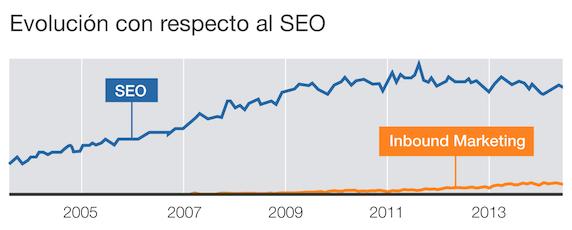 evolución inbound marketing vs seo