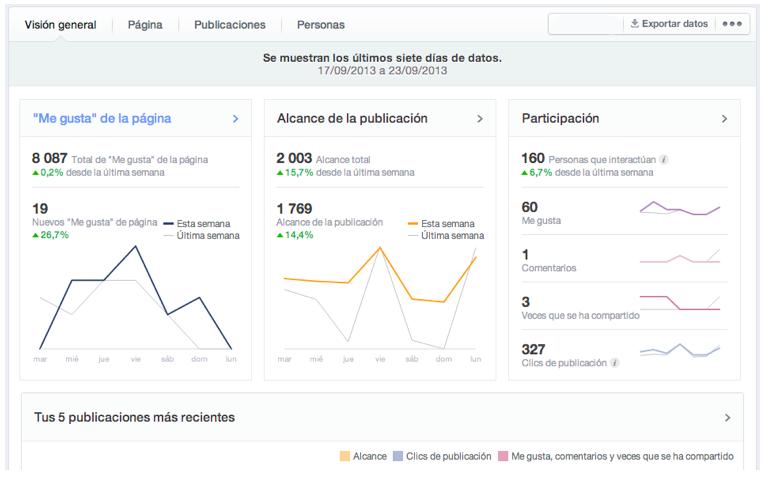 El recorrido imprescindible por las estadísticas de Facebook