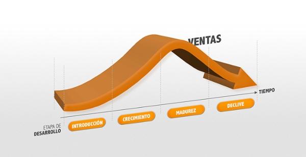 Evolución ciclo de vida del usuario