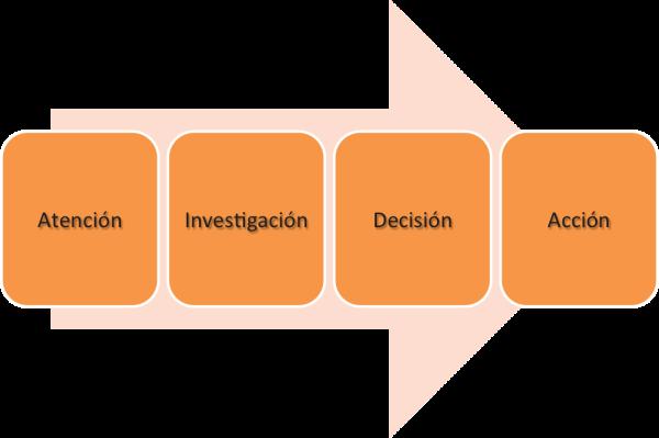 Smart Content: la adaptación del contenido al ciclo de compra