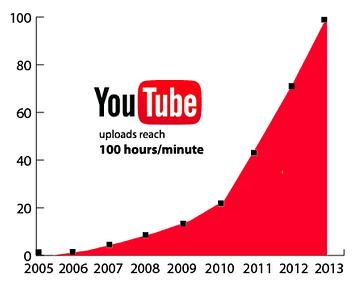 Videomarketing y Youtube, una tendencia en alza