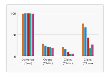 La automatización del marketing dentro de Hubspot