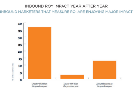 inbound-roy-impact