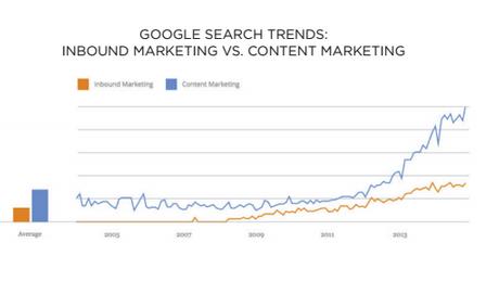 inbound-content-marketing