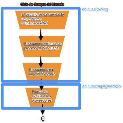 ciclo de compra en el inbound marketing b2b