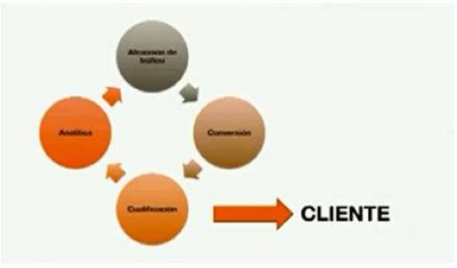 ciclo inbound marketing