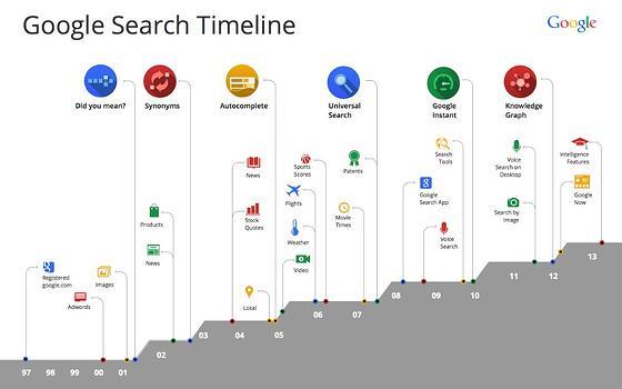 google-search-timeline