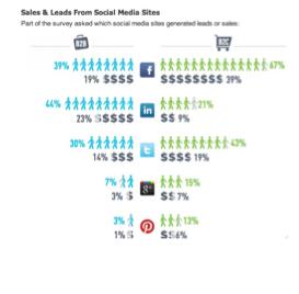 datos social media twitter