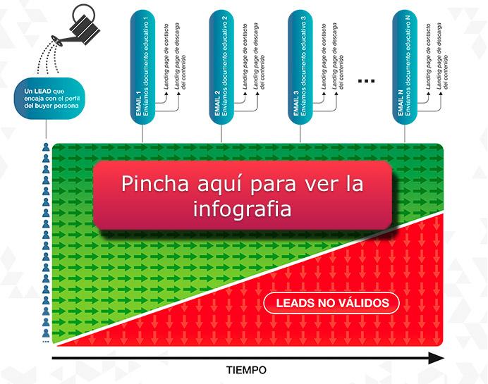 infografia proceso de lead nurturing