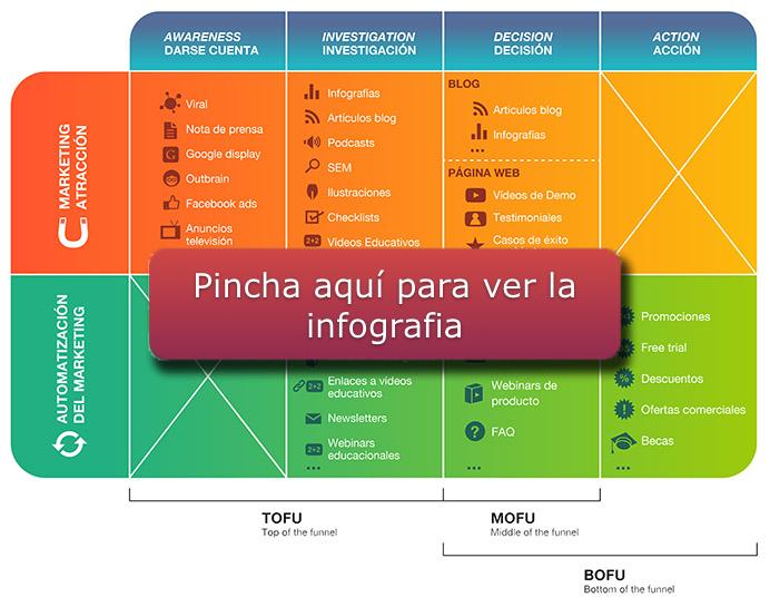 infografia contenidos ciclo de compra