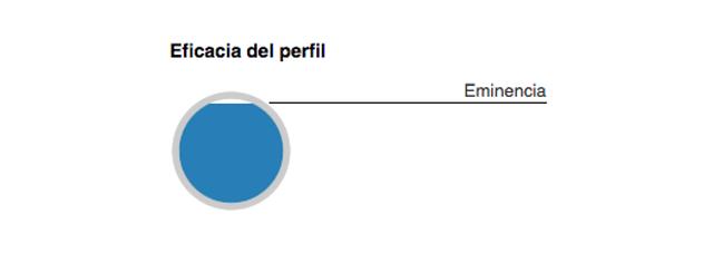 Eficacia del perfil de Linkedin