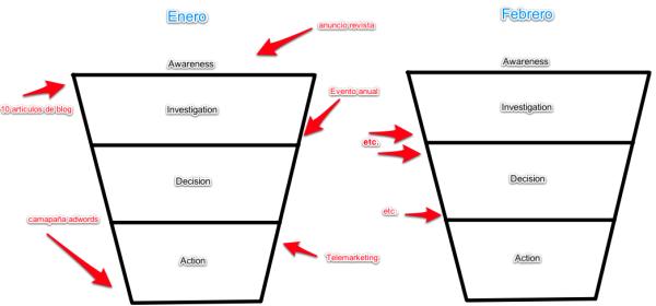 diagrama ciclo de compra
