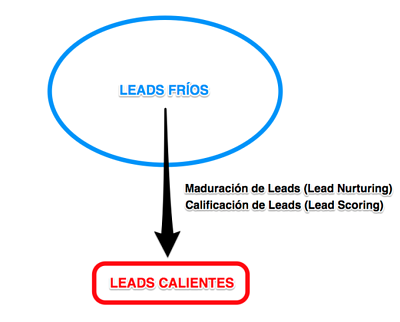 inbound marketing lead calification