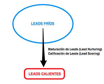 inbound marketing lead calification