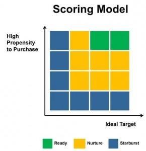scoring model