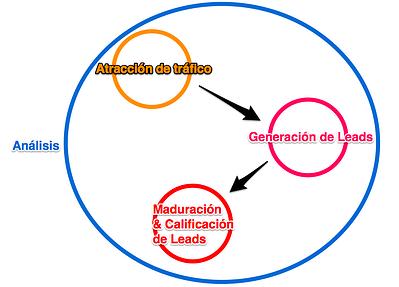 inbound marketing diagram