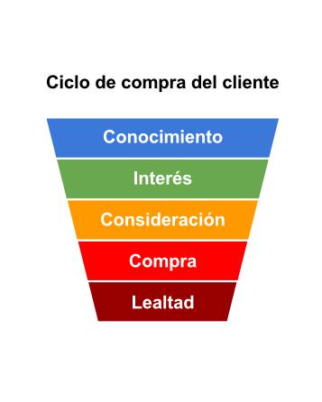 ciclo de compra