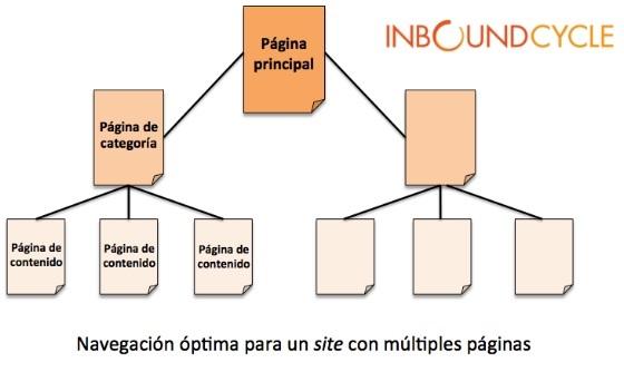 navegacion optima para un site con multiples paginas