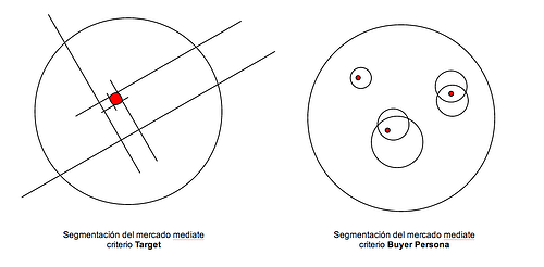 target and buyer persona