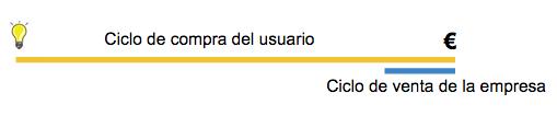 el_ciclo_de_venta_versus_el_ciclo_de_compra_2