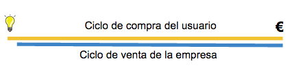 el_ciclo_de_venta_versus_el_ciclo_de_compra_1