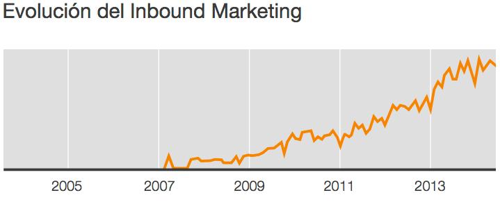 Evolución en las búsquedas de la palabra inbound marketing