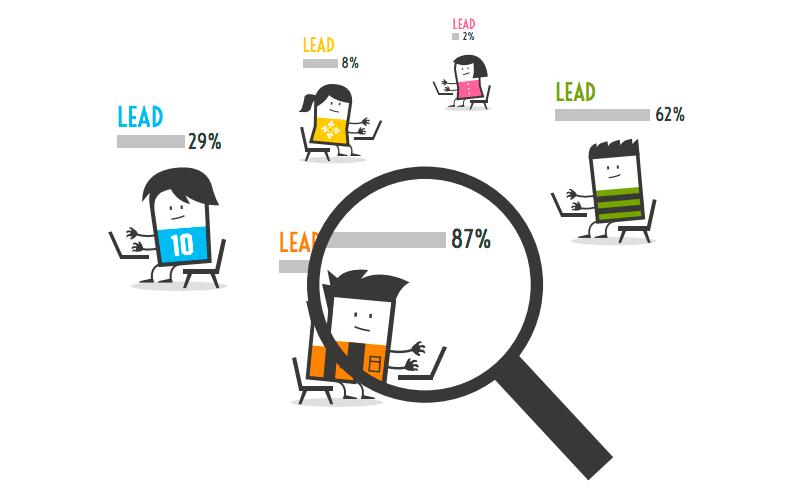 inbound marketing sales funnel lead scoring