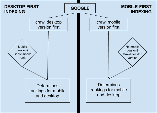 Mobile First Index Imagen