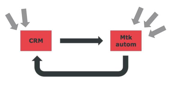 captacion-leads-CRM-herramientas-automatizacion-marketing