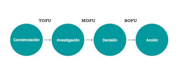 contenidos-mofu-proceso-compra