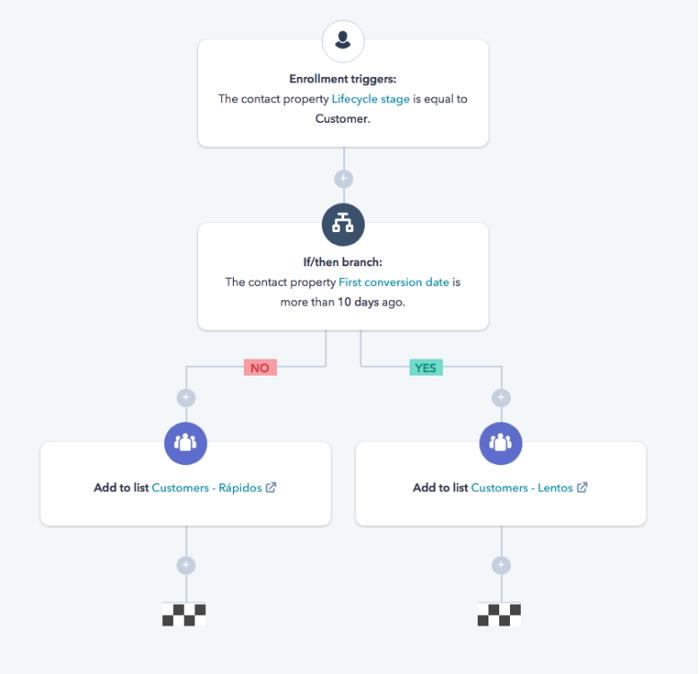 ejemplo workflow hubspot 2