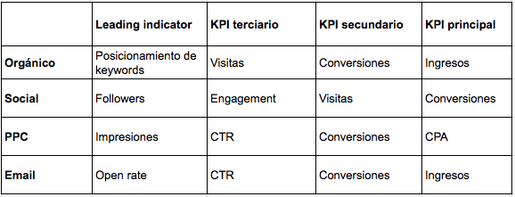 ejemplos-kpis-marketing-canales