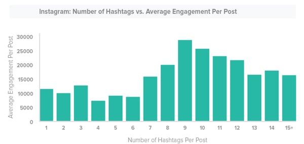 engagement en redes sociales 2