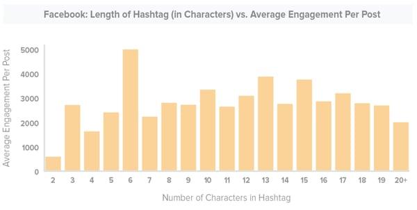 engagement en redes sociales 4