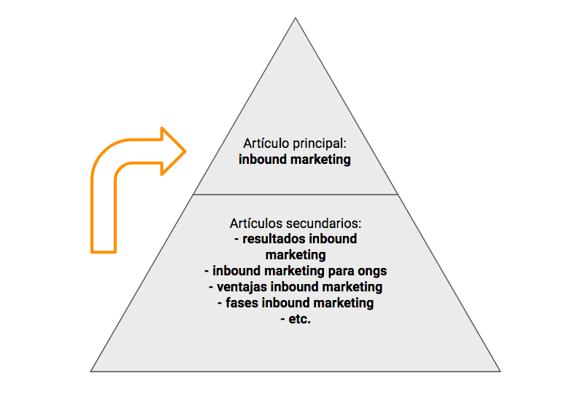 estructura piramidal contenidos