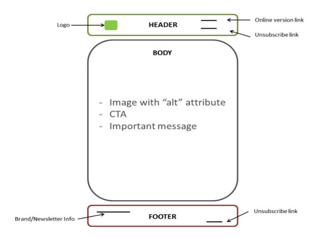 estructura ideal emails