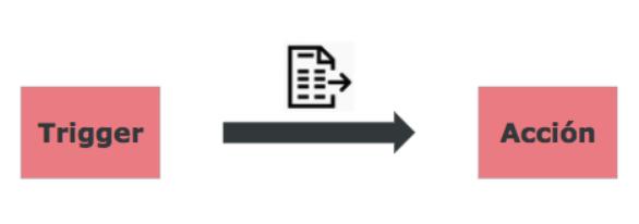 funcionamiento-herramientas-integracion