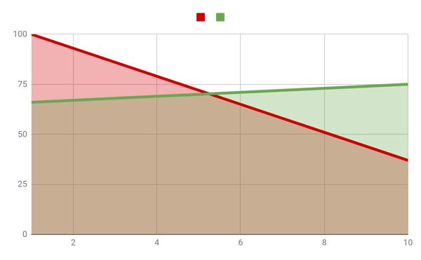 grafico organico y PPC
