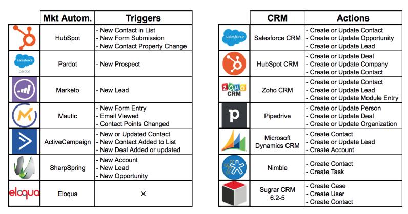 herramientas-automatizacion-CRM-triggers-zapier