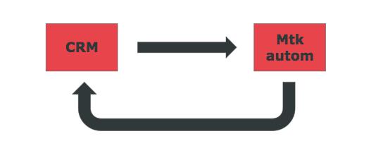 integracion-CRM-marketing-automation