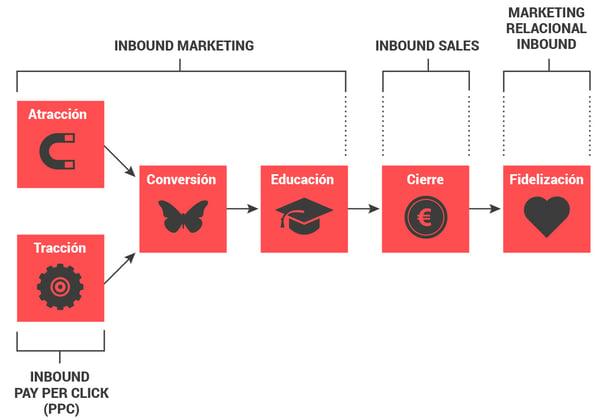 proyectos de inbound marketing fases