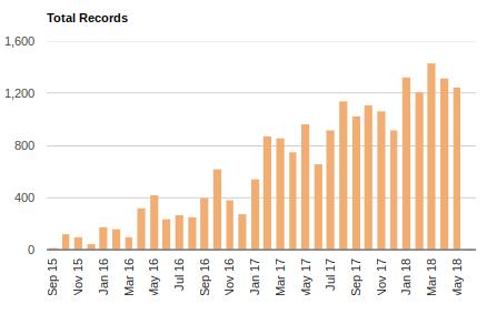 proyectos de inbound marketing records