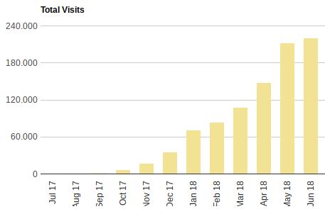 proyectos de inbound marketing visitas
