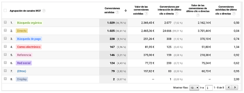 conversiones asistidas google analytics